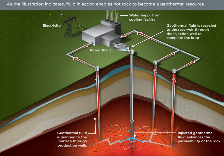 As the US DOE illustrates, fluid injection allows previously untapped hot rocks to become a geothermal source (Image: US Department of Energy).