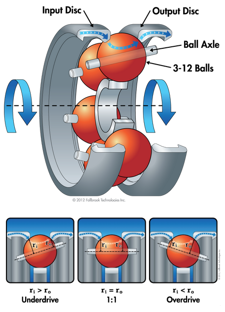 NuVinci technology is a continuously variable planetary (CVP) that is based on a set of rotating, tilting balls fitted between two rings. Credit: http://www.fallbrooktech.com/nuvinci-technology